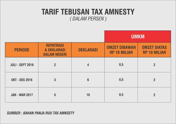Tarif Tebusan Tax Amnesty